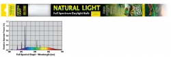 Natural Light  T8 18Watt - 60cm / 24